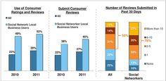 Bewertungen, Nutzermeinungen und Reviews   Use of #Consumer #Ratings and #Reviews