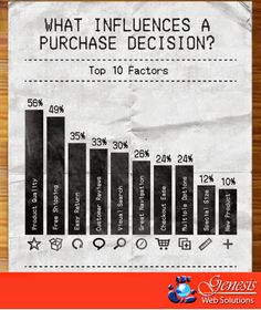 WHAT INFLUENCES A PURCHASE DECISION ?  #GENESIS #WEB #SOLUTIONS #helps you in knowing #what  #factor can actually #boom your #ecommerce #business.  #visit : mart4web,com and let your #dream #website #startup be a #success :-)