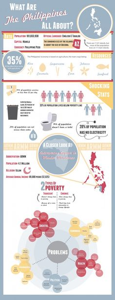 What Are the Philippines All About?