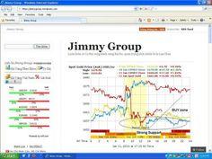 Spot Gold Price nhận định giá Vàng tuần 14/01 - 18/01/2013