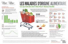 Les maladies d'origine alimentaire - Infographie