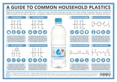 Guide to Common Plastics