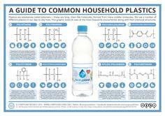 Guide to Common Plastics