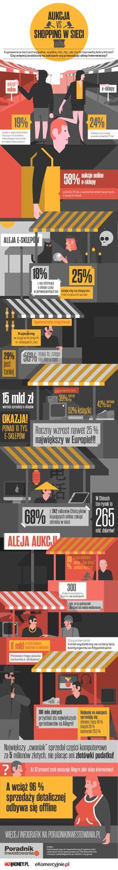 Aukcje internetowe vs e-sklep - graficzna analiza od #Poradnikinwestowania