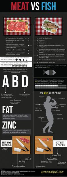 Meat Versus Fish [INFOGRAPHIC]