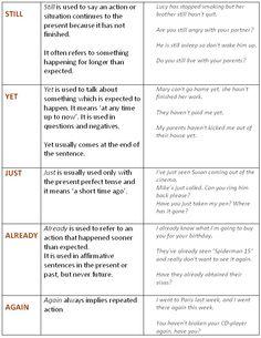 Just, yet, still, already, again. English Grammar. - learn English,grammar,english