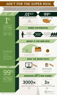 Great info graphic on the Political 1 Percent