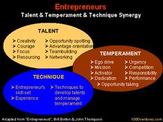 ENTREPRENEUR - Defintion, and Key Personality, Environmental and ...