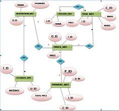 The 42 best project uml diagram images on pinterest management e r diagram for online shopping system ccuart Images