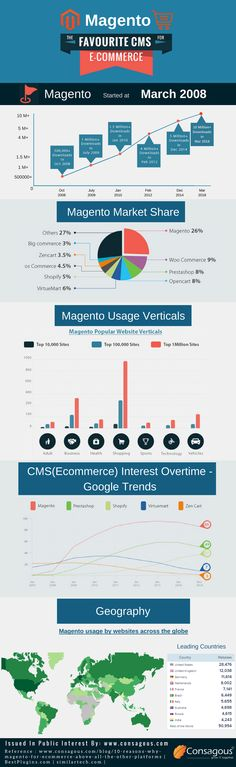 Magento has become the most effective e-commerce platform in recent years. Over the last five years, we've seen a major increase within the variety of Magento e-commerce stores over the world. This might be good news for Magento officials, developers and agencies however probably not for Magento store owners since they need to try more to be standout.