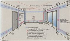 installationszonen wiring pinterest elektro vermeiden und verlaufen. Black Bedroom Furniture Sets. Home Design Ideas