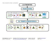 Tema La Atmósfera Sistema Solar, Socialism, Environmental Issues, Geography, Teaching Geography, Ozone Layer, Human Body Activities, Solar System