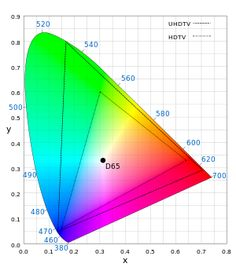 Gamut: What Color Is Your Monitor? - Display Calibration The Science Behind Tuning Your Monitor Rec 2020, Transfer Function, Mac Application, Internet Only, Slow Hands, Color Television, Tv Display, Photoshop, Ghosts