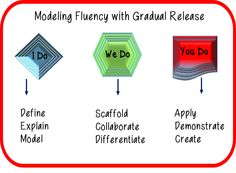 Modeling Fluency with Gradual Release. Visit ouir store at https://www.teacherspayteachers.com/Store/Class-Around-The-Corner