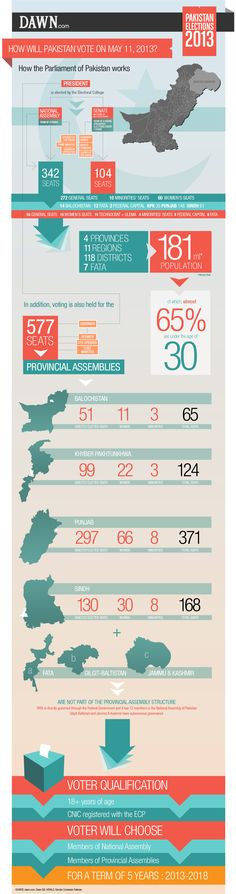 Info-graphic explaining the step by step process of the general elections in Pakistan both on a national and provincial level for Pakistan's largest E
