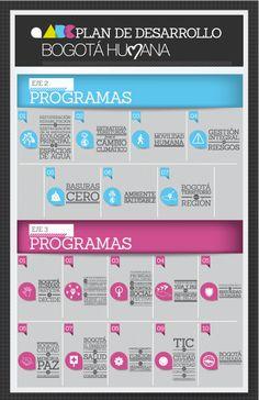 Infographics. Plan de Desarrollo Bogotá Humana. Eje 2 y 3-