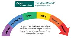 Anger A Secondary Emotion - What Are We Protecting? Anger Iceberg, Anger Problems, How To Improve Relationship, Healthy Mind And Body, Calm Down, Inner Child, Emotional Intelligence, Jealousy, Counseling
