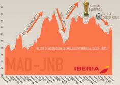 Iberia Madrid Johannesburgo