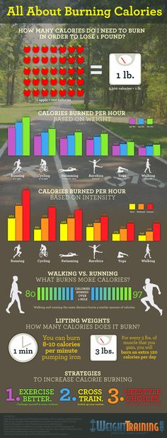 All About Burning Calories: Learn how many calories are burned with all kinds of different exercises: walking, running, biking, swimming, etc. Find out how many calories you can burn! Check out what exercise burns the most calories by looking at this burning calories chart...