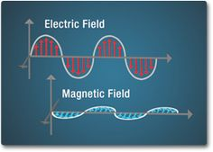 In the 1860's -70's, a Scottish scientist named James Clerk Maxwell noticed that electrical fields and magnetic fields couple together to form electromagnetic waves.