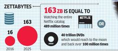 Total worldwide data will swell to 163 zettabytes by 2025 Stock Analysis, Economic Times, Big Data, Knowledge, Consciousness