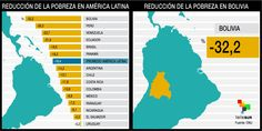 Reducción de la pobreza en América Latina  - Bolivia