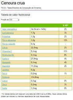 tabela_nutricional_cenoura