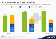 Betriebssysteme: Android stärkster Zuwachs