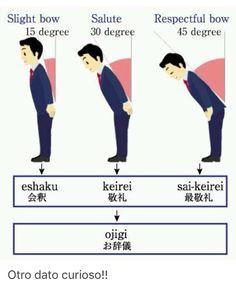 Tipos de inclinación ( respeto )