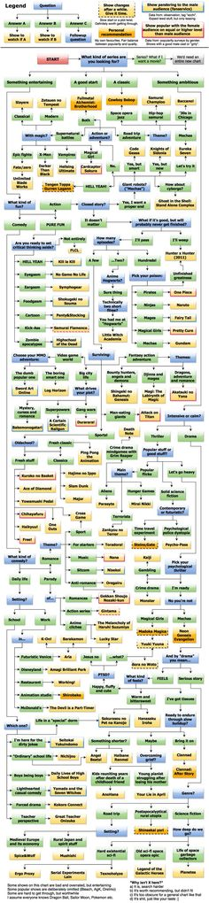 Imgur user Lukeatlookcreated a flow chart to help recommend different types of anime series toother users.Take a look!
