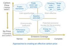Carbon pricing a tool for reducing CO2 emissions. Learn more in Sustainability Footprints in SMEs amzn.to/1HWtkPc