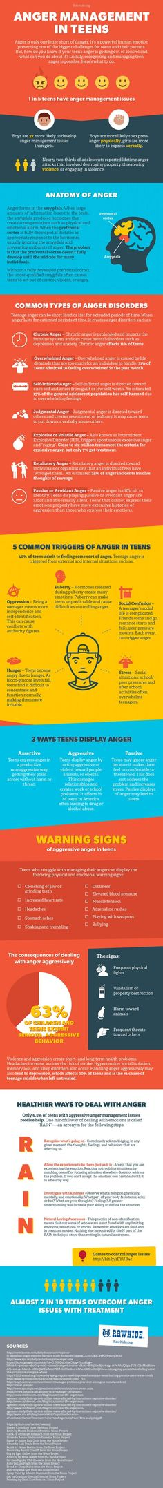 Boys are three times more likely to develop anger management issues. For more information check out our Anger Management Infogrpahic.: