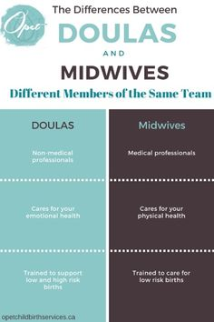 Difference between midwives and doulas Healthy Moms, Birth Doula, Childbirth Education, Postpartum Care, Midwifery, Things To Know, First Love, Pregnancy, Essentials