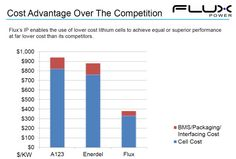 Aside from the EV market, Flux Power is also focused on the large opportunity in replacing lead acid batteries with the Flux lithium energy solution.  Many service vehicles, such as forklifts and sidewalk cleaners are electric vehicles powered by lead acid batteries.  The replacement market is a multi-billion dollar annual market.  Flux has proven that their solutions cost at or the below the cost of lead acid batteries when spread across the 5 plus year lifecycle of the Flux lithium system.