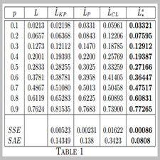 #ریاضی #Math #Maximum #Second  #Order  #Entropy # LorenzCurve  In this work, we derive a family of maximum second order entropy distributions provided that the mean and the Gini index are known as the optional side conditions. Then via these distributions, families of Lorenz curves are obtained which are compatible with the optional side  conditions. Also some results are derived via maximization of the Second order entropy in view of income distributions.