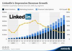 Infographic: LinkedIn's Impressive Revenue Growth | Statista