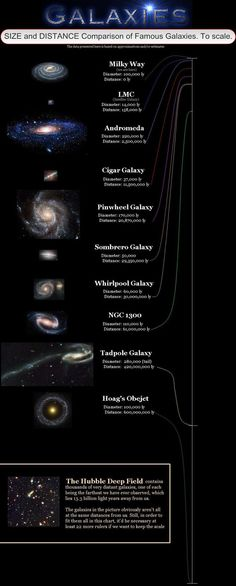 Size comparison of well-known galaxies.