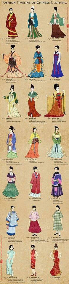 Traditional Chinese Dress Timeline