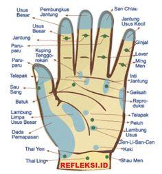 Titik refleksi telapak tangan