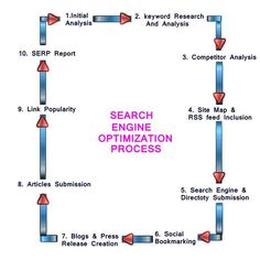 SEO specific elements which will lead you to the improvement in your stream #seoservices #seocompany
