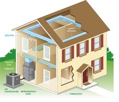 How A Central Ac Works Heat Pump System Air Conditioning System