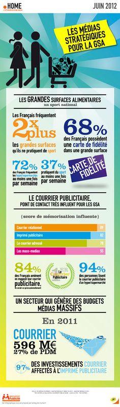 Les médias stratégiques de la GSA (France)