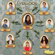 Quem é Quem em Evermoor?