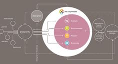 The Living Principles Framework. I like how easy the graphic comes across. The use of color is smart and simple.