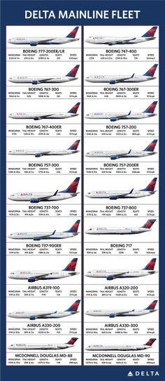 Delta mainline fleet