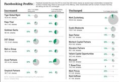 Which Shareholders in Facebook's IPO Are Selling More Shares, Which Stood Pat - Wall Street Journal