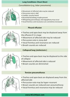 Lung Conditions Cheat Sheet