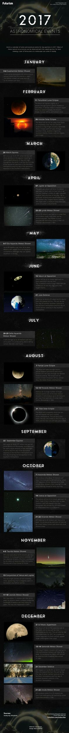 Meteor showers, eclipses, etc. in 2017- infographic