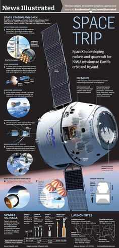 I chose this infographic for my ASF design because it it talks about SpaceX and I am going to talk about that in my ASF