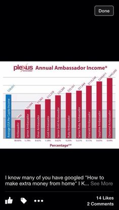 Yes, Plexus ambassadors do get paid commission, but look at the average annual income ambassadors can earn per year! I took the leap of faith to gain financial freedom and become healthier. If you want to do the same, ask me how to become an ambassador today! A small investment today can become big pay day later!